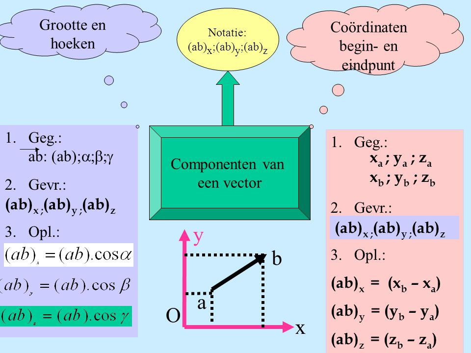 y b a O x Grootte en Coördinaten hoeken begin- en eindpunt