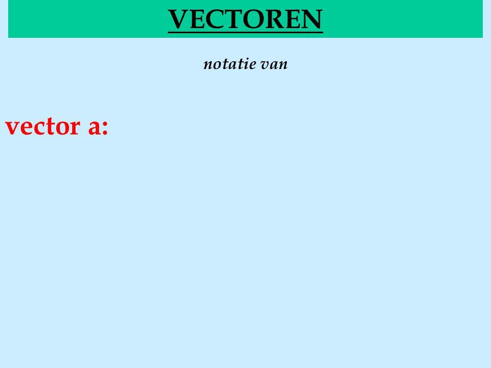 VECTOREN notatie van vector a: