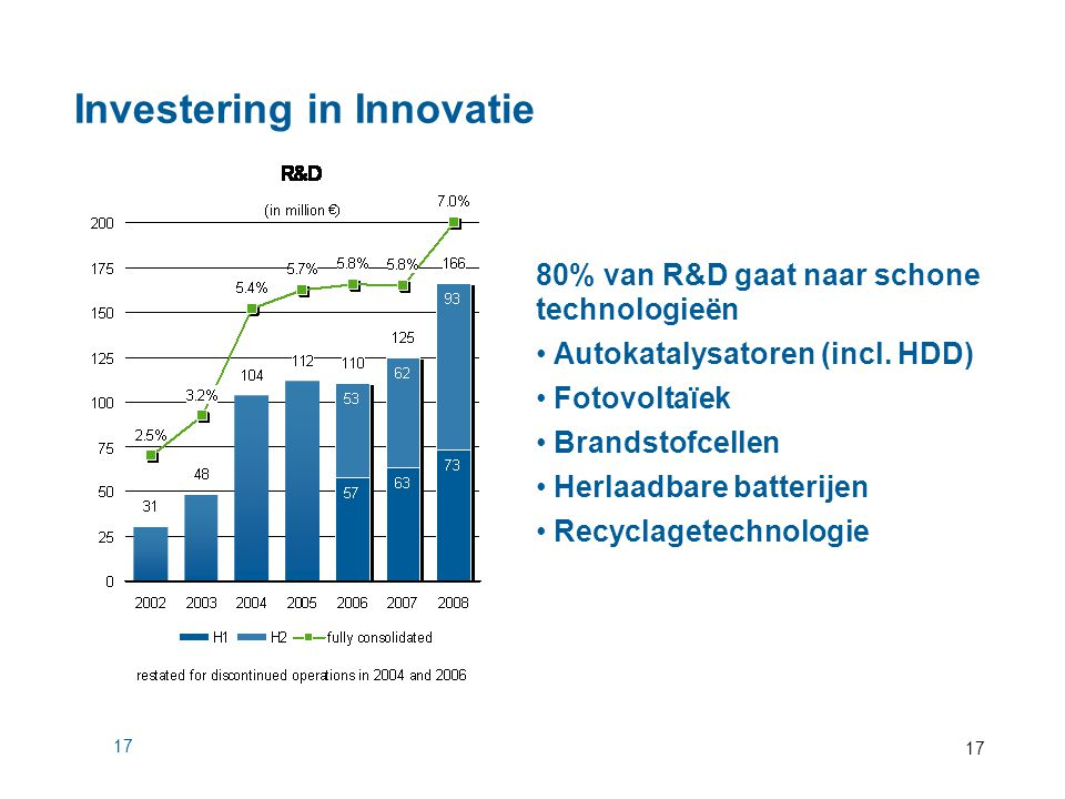 Investering in Innovatie