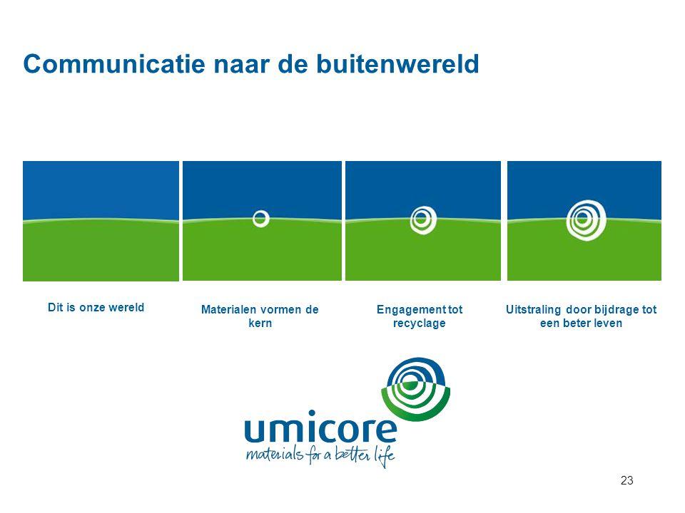 Communicatie naar de buitenwereld