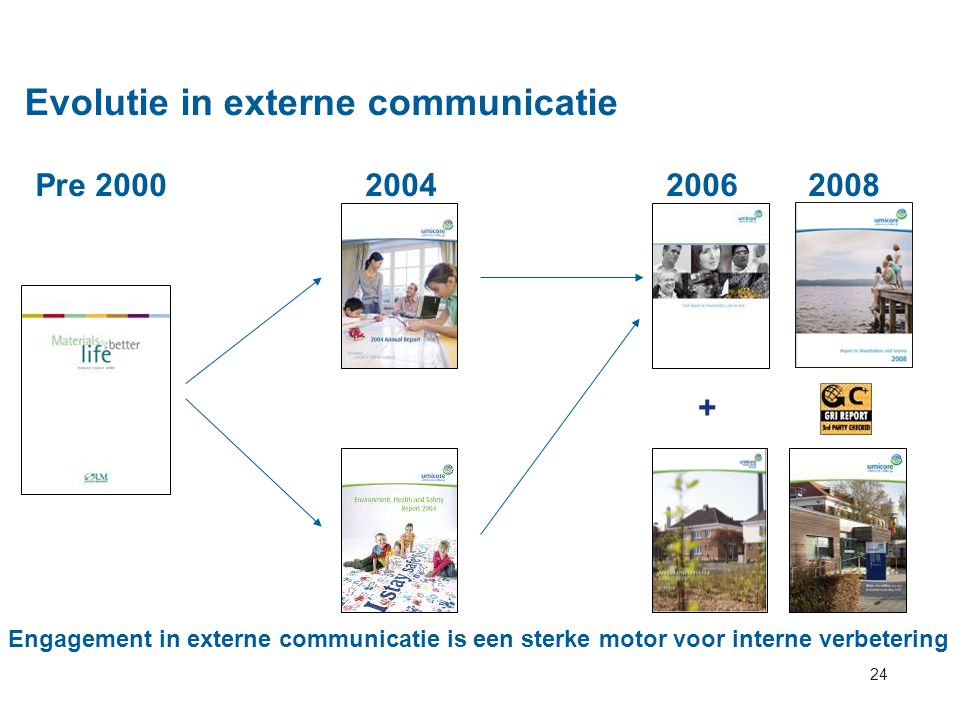 Evolutie in externe communicatie
