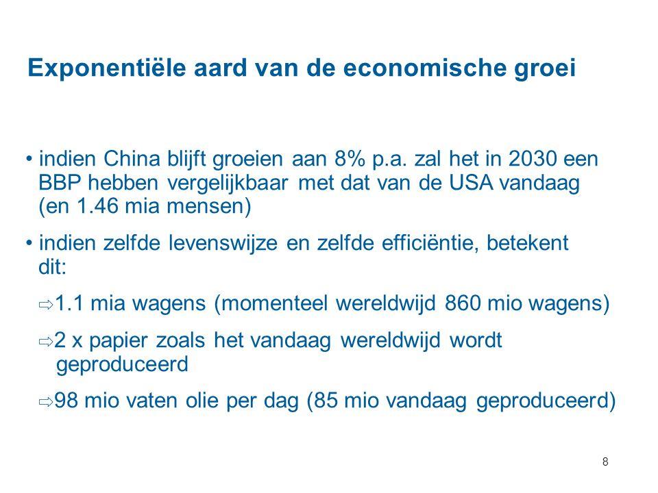 Exponentiële aard van de economische groei