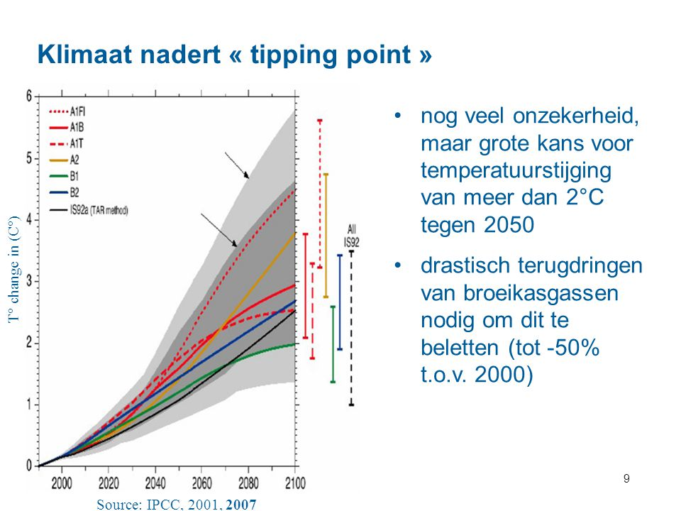 Klimaat nadert « tipping point »