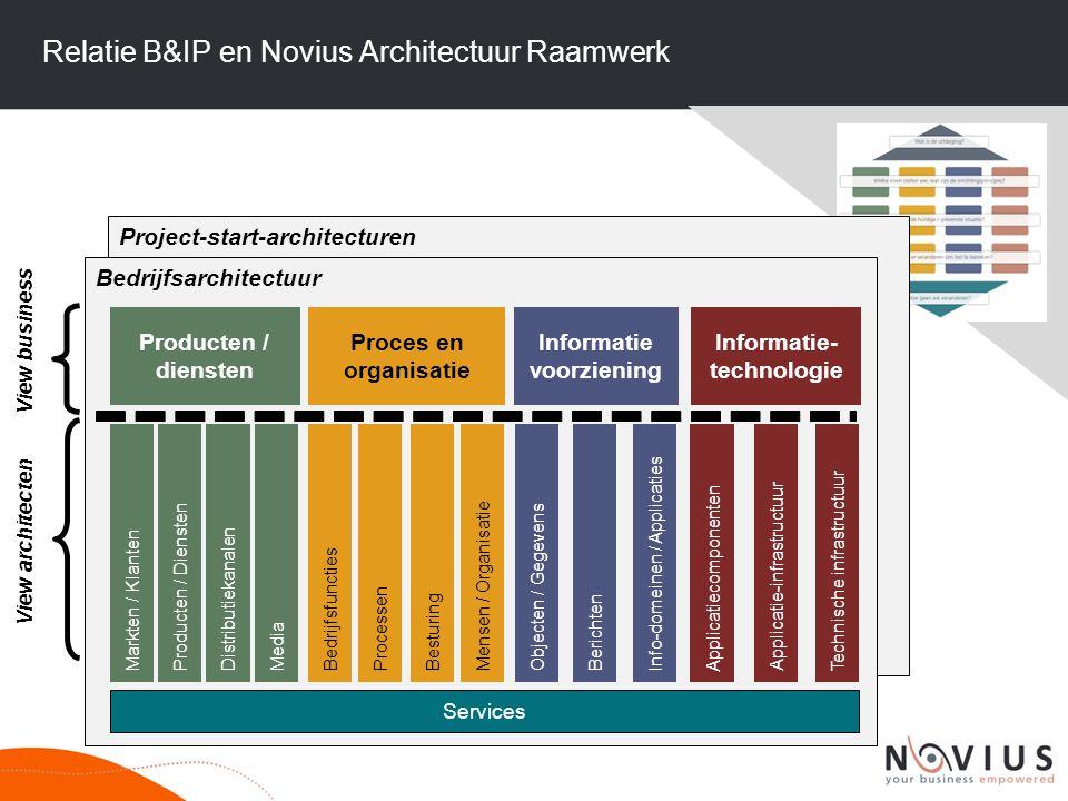 Relatie B&IP en Novius Architectuur Raamwerk