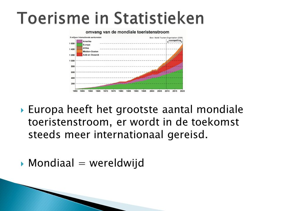 Toerisme in Statistieken