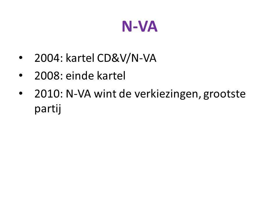 N-VA 2004: kartel CD&V/N-VA 2008: einde kartel