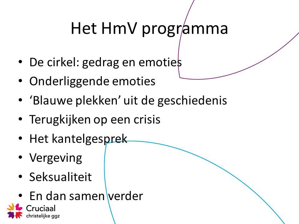 Het HmV programma De cirkel: gedrag en emoties Onderliggende emoties