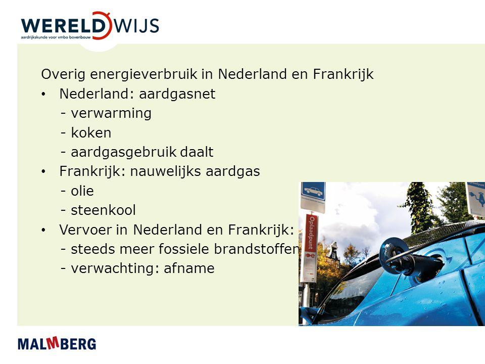 Overig energieverbruik in Nederland en Frankrijk