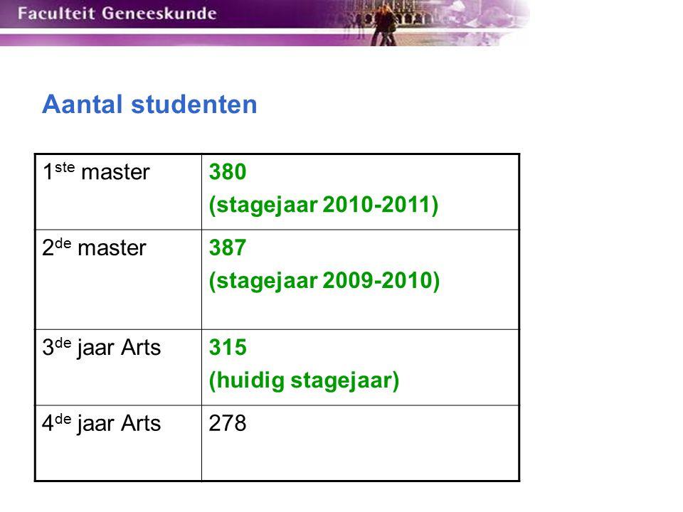 Aantal studenten 1ste master 380 (stagejaar 2010-2011) 2de master 387