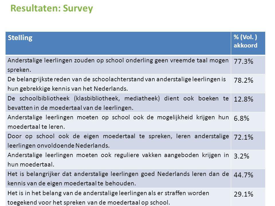 Resultaten: Survey Stelling 77.3% 78.2% 12.8% 6.8% 72.1% 3.2% 44.7%