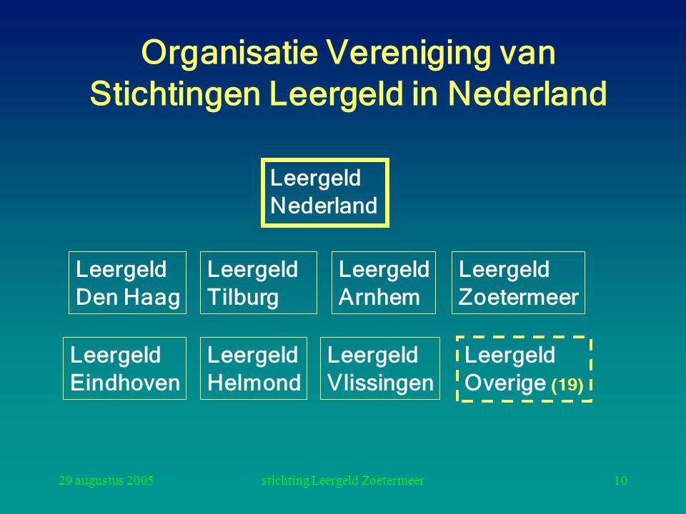 Organisatie Vereniging van Stichtingen Leergeld in Nederland
