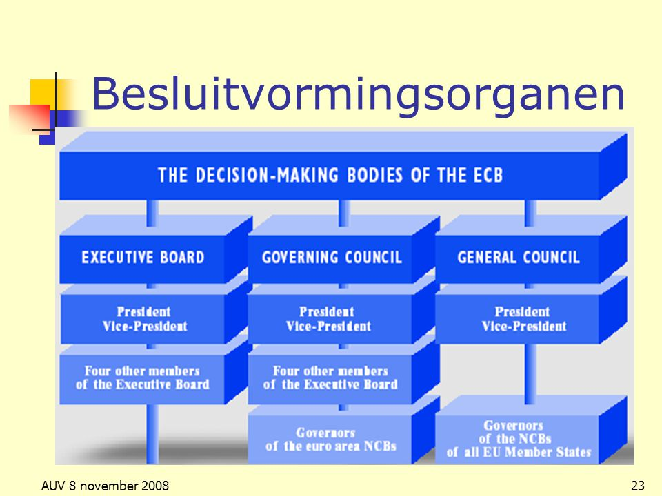 Besluitvormingsorganen