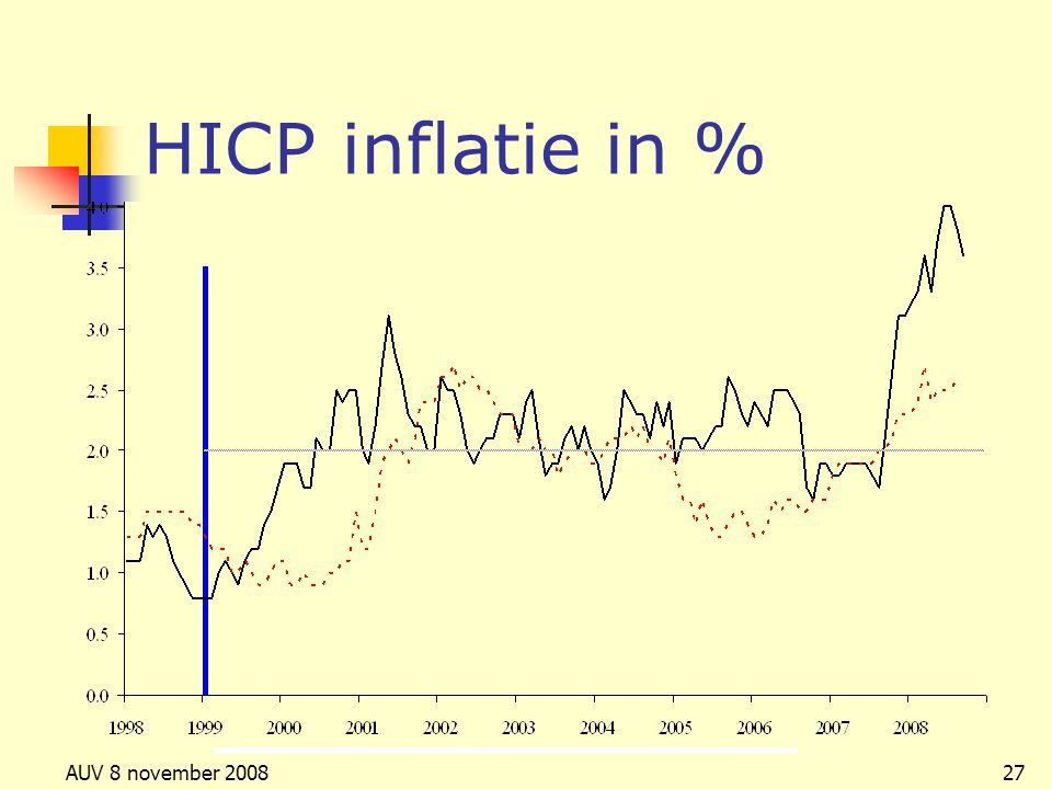 HICP inflatie in % AUV 8 november 2008