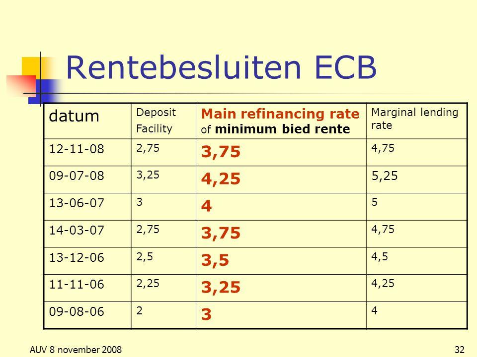 Rentebesluiten ECB datum 3,75 4,25 4 3,5