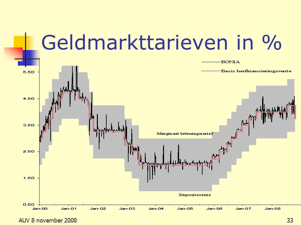 Geldmarkttarieven in %