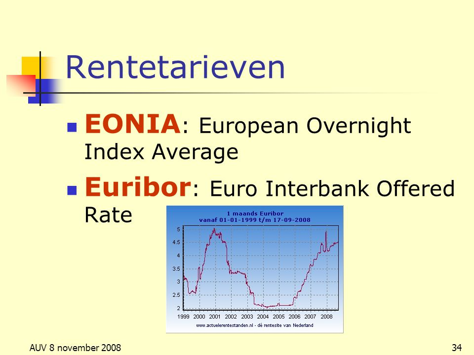 Rentetarieven EONIA: European Overnight Index Average