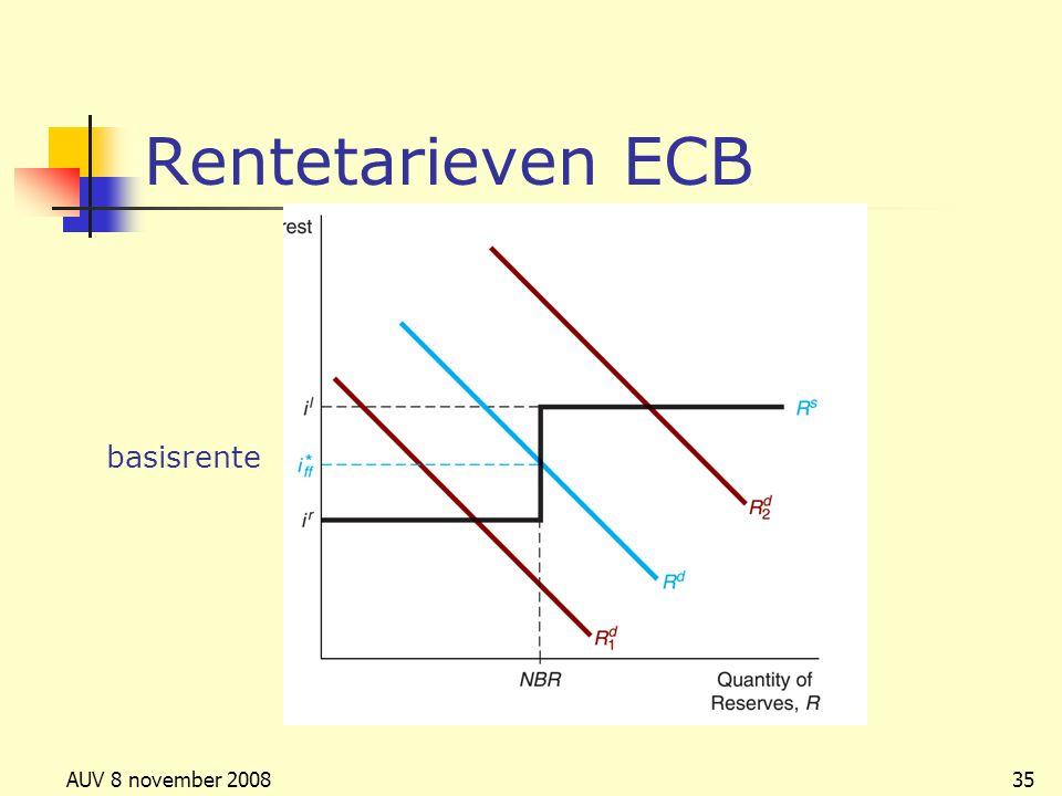 Rentetarieven ECB basisrente AUV 8 november 2008