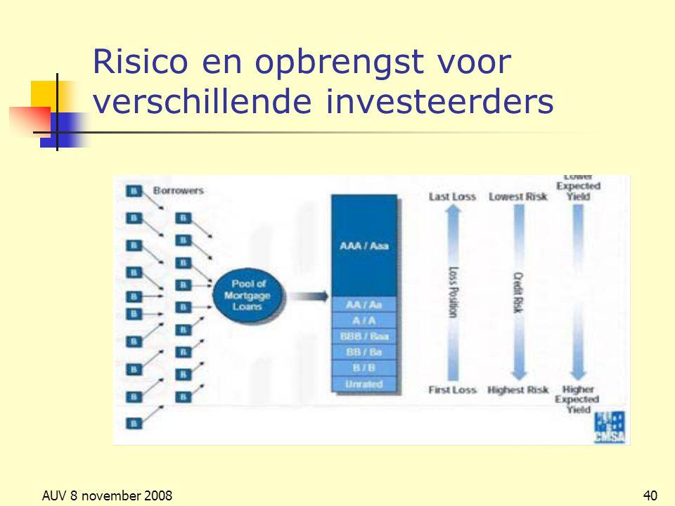 Risico en opbrengst voor verschillende investeerders