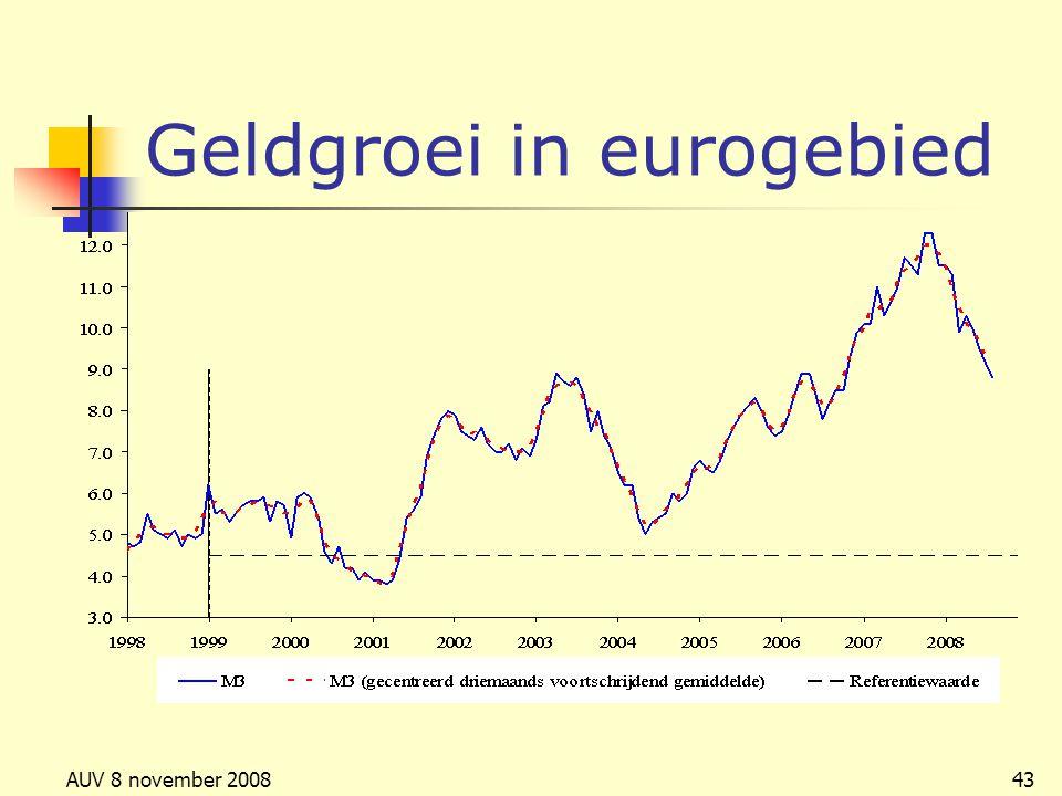 Geldgroei in eurogebied