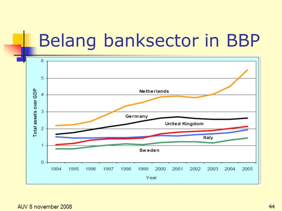 Belang banksector in BBP