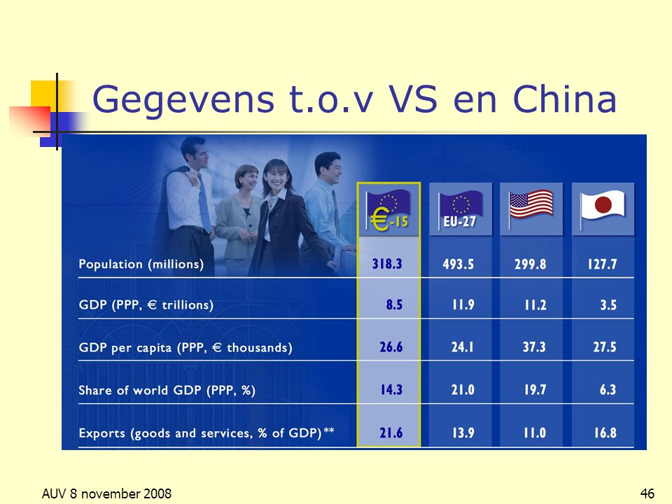 Gegevens t.o.v VS en China