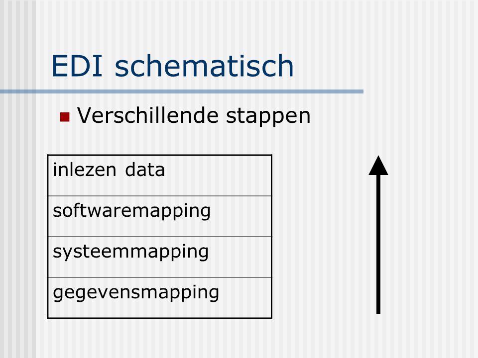 EDI schematisch Verschillende stappen inlezen data softwaremapping