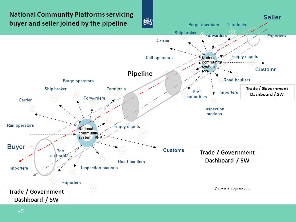 National Community Platforms servicing buyer and seller joined by the pipeline
