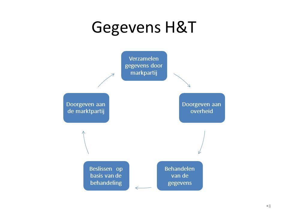 Gegevens H&T Verzamelen gegevens door markpartij