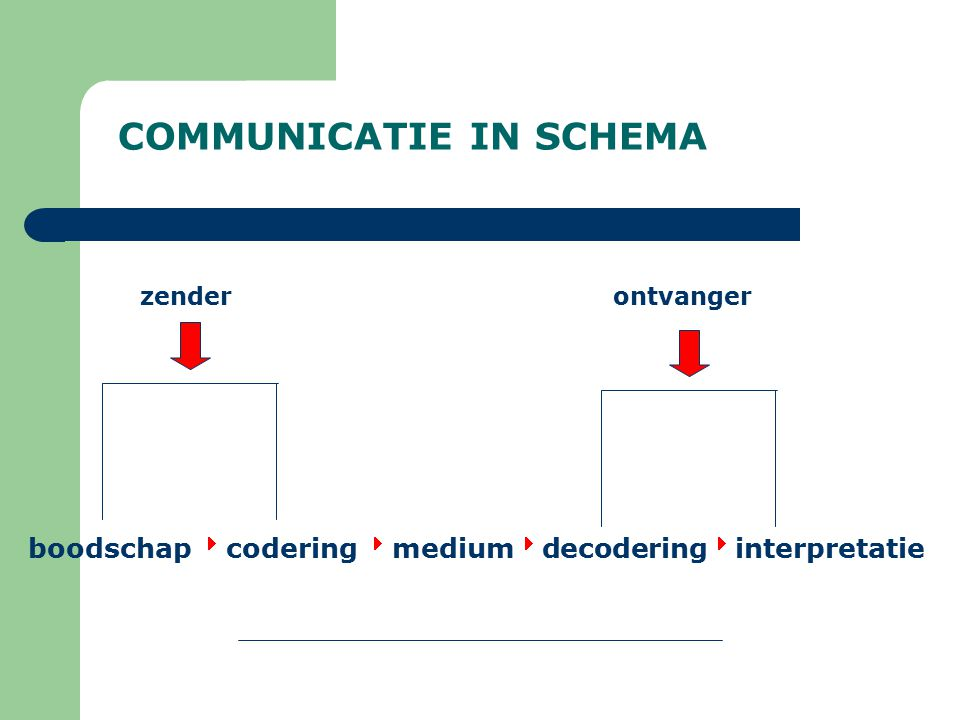 COMMUNICATIE IN SCHEMA