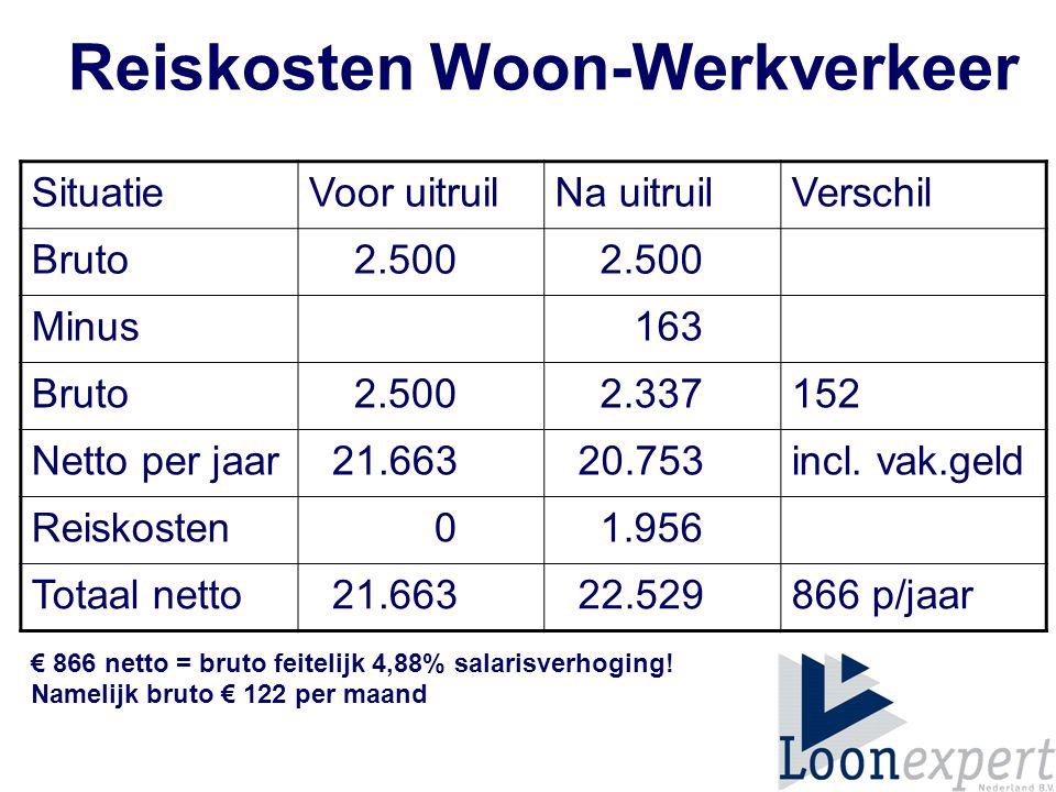 Reiskosten Woon-Werkverkeer