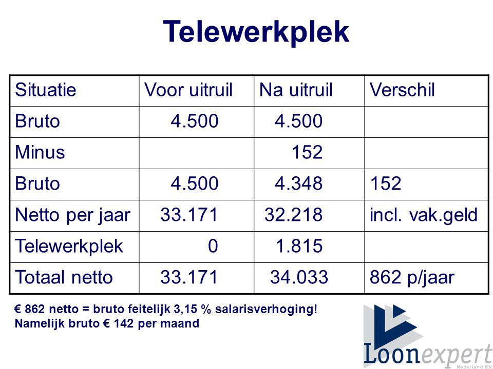 Telewerkplek Situatie Voor uitruil Na uitruil Verschil Bruto 4.500