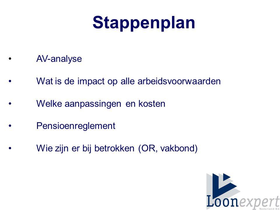 Stappenplan • AV-analyse • Wat is de impact op alle arbeidsvoorwaarden