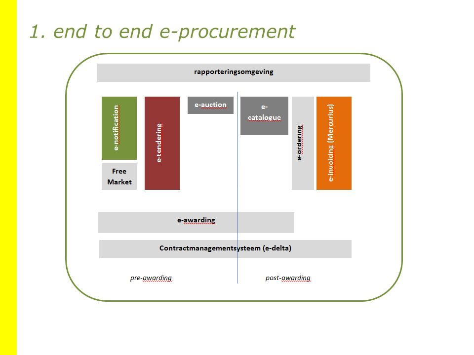 1. end to end e-procurement