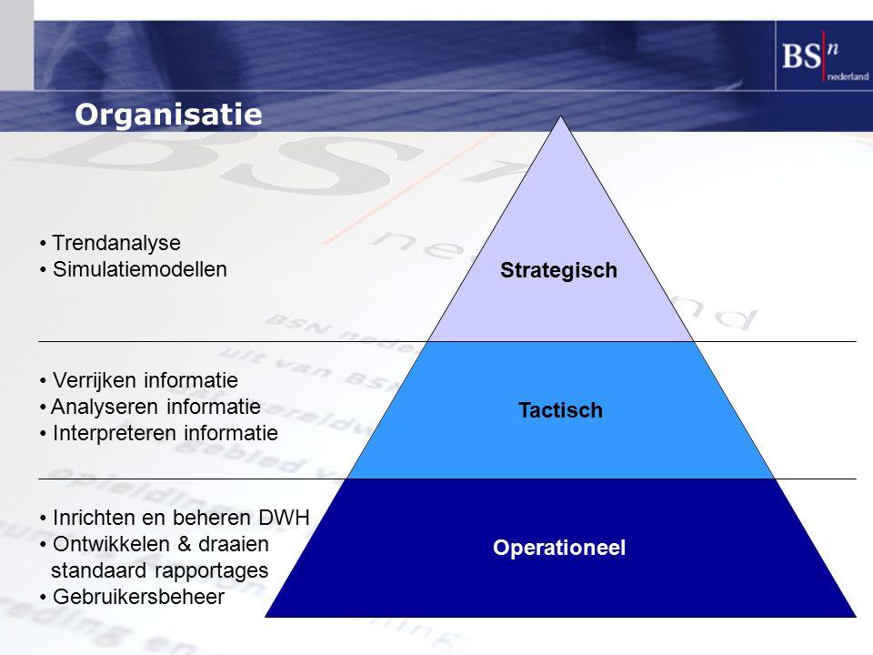 Organisatie Trendanalyse Simulatiemodellen Strategisch