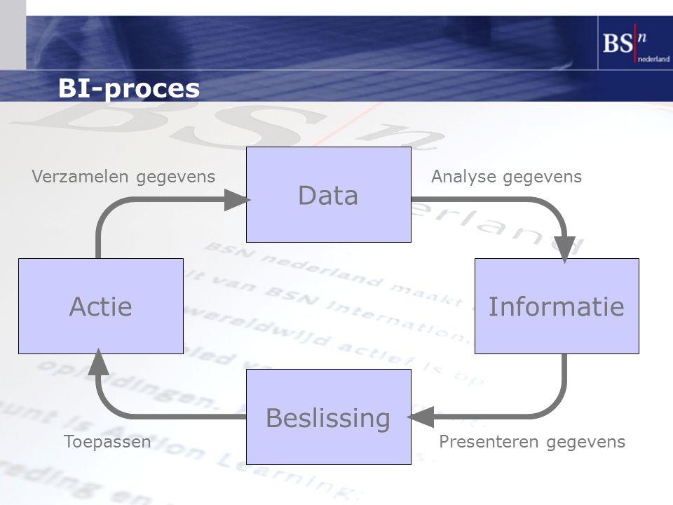 BI-proces Data Actie Informatie Beslissing Verzamelen gegevens