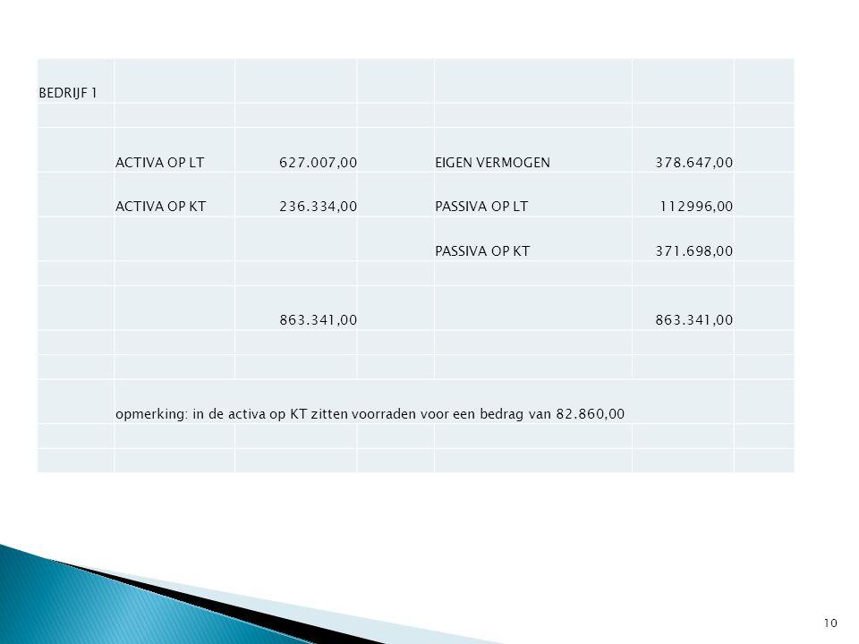BEDRIJF 1 ACTIVA OP LT. 627.007,00. EIGEN VERMOGEN. 378.647,00. ACTIVA OP KT. 236.334,00. PASSIVA OP LT.