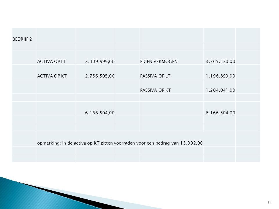 BEDRIJF 2 ACTIVA OP LT. 3.409.999,00. EIGEN VERMOGEN. 3.765.570,00. ACTIVA OP KT. 2.756.505,00.