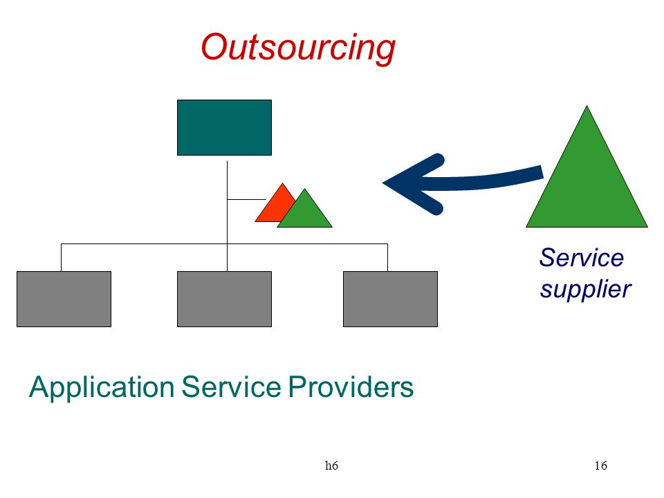 Outsourcing Service supplier Application Service Providers h6