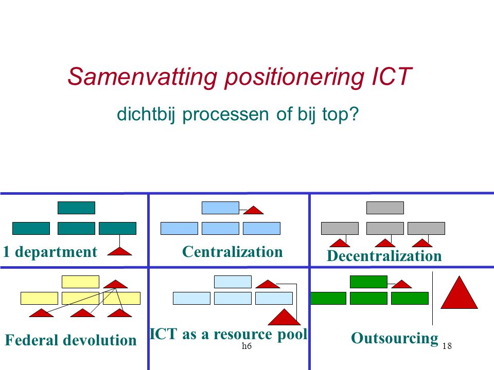 Samenvatting positionering ICT