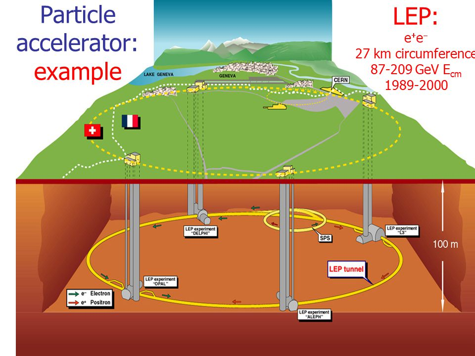 Particle accelerator: example