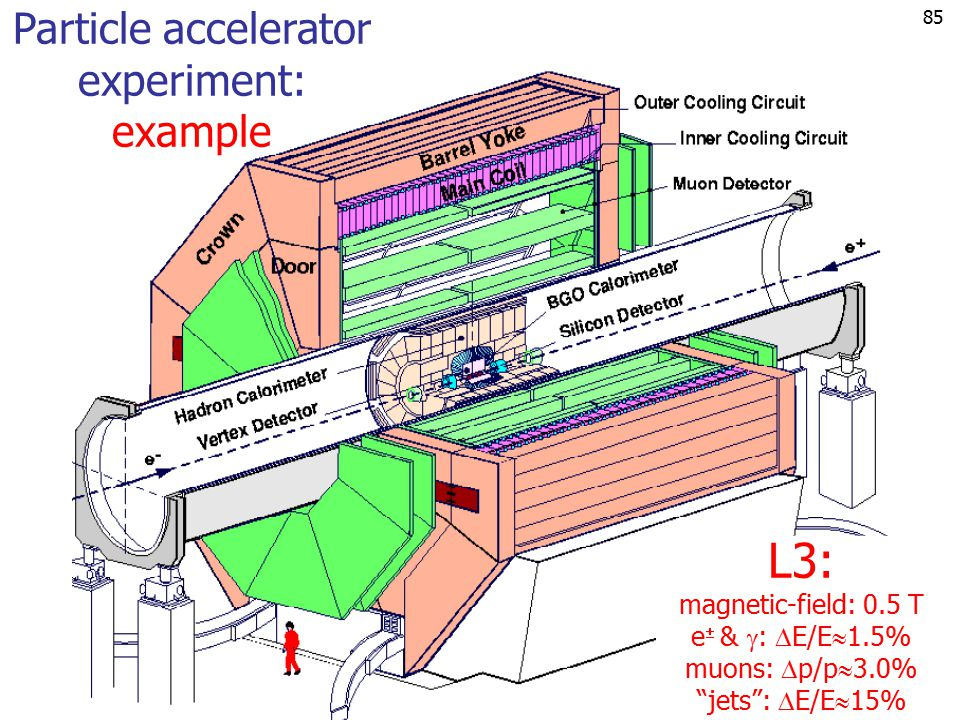Particle accelerator experiment: