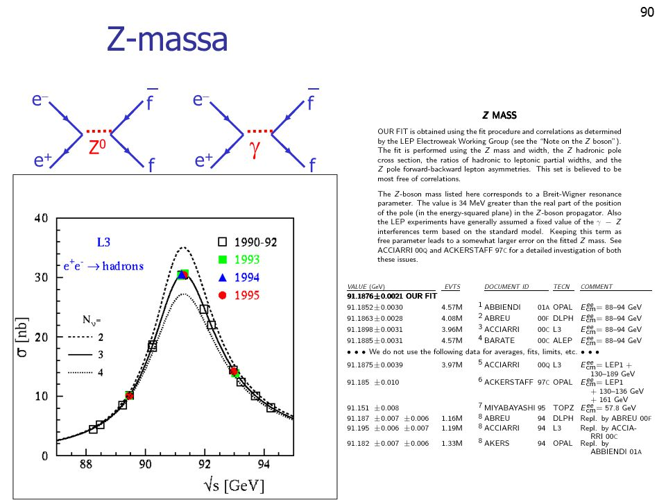 Z-massa e e+ f Z0 