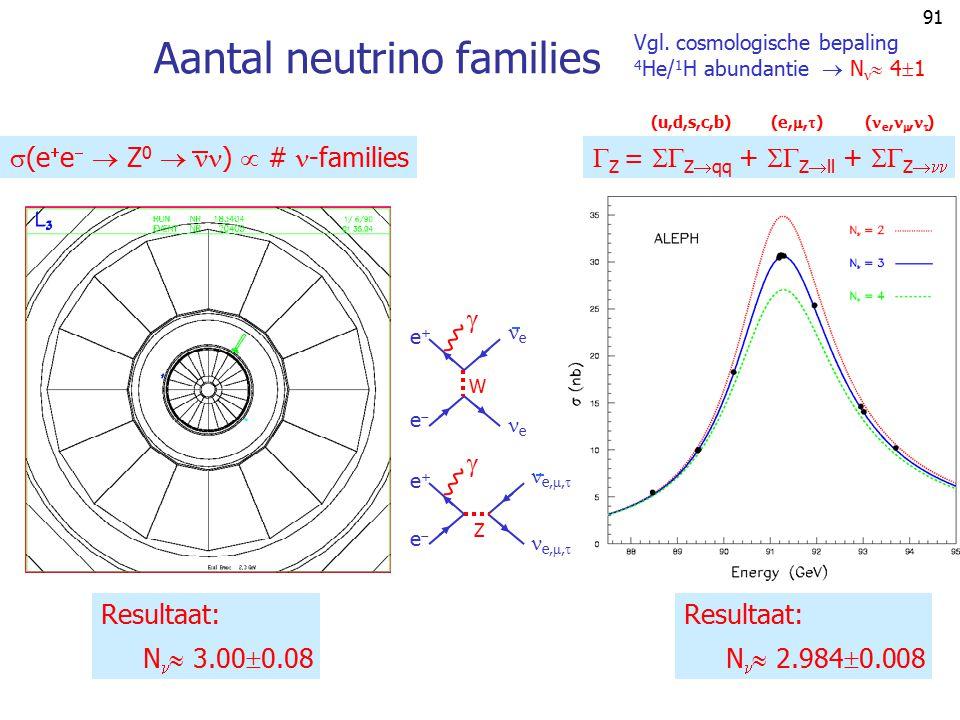 Aantal neutrino families
