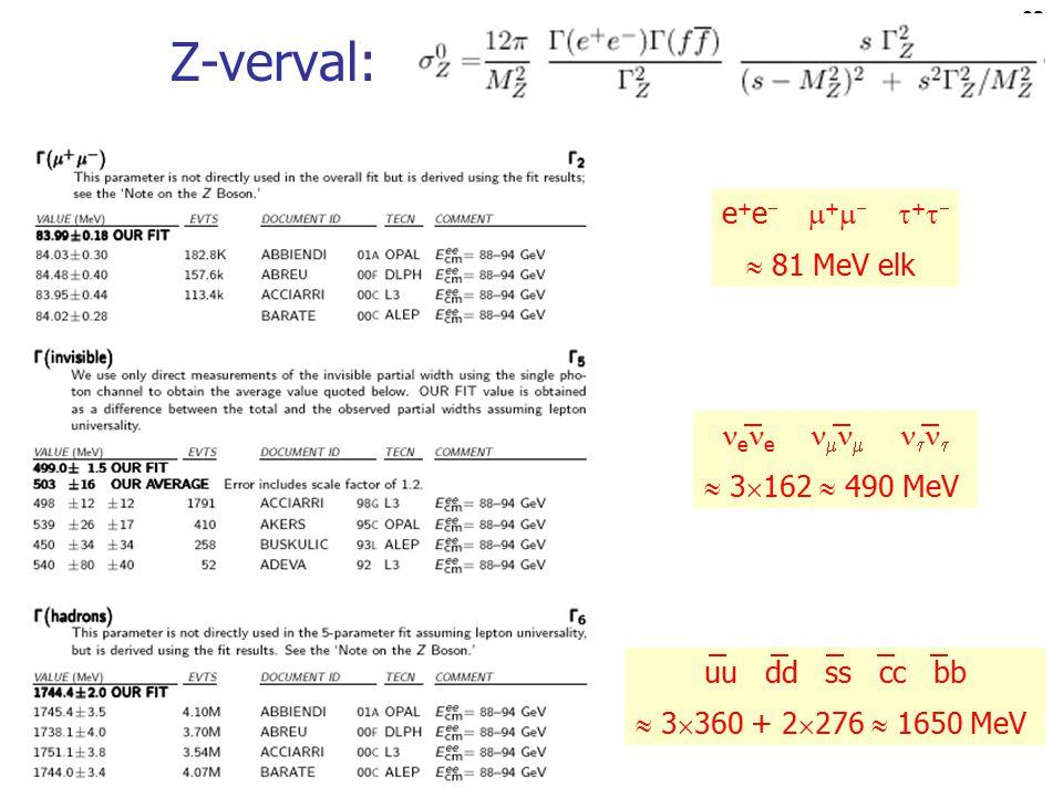 Z-verval: e+e + +  81 MeV elk ee    3162  490 MeV