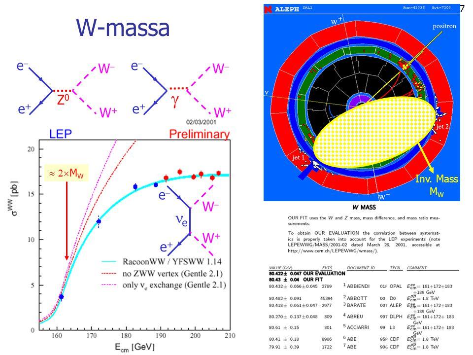 W-massa e e+ W W+ Z0   MW Inv. Mass MW e e+ W W+ e