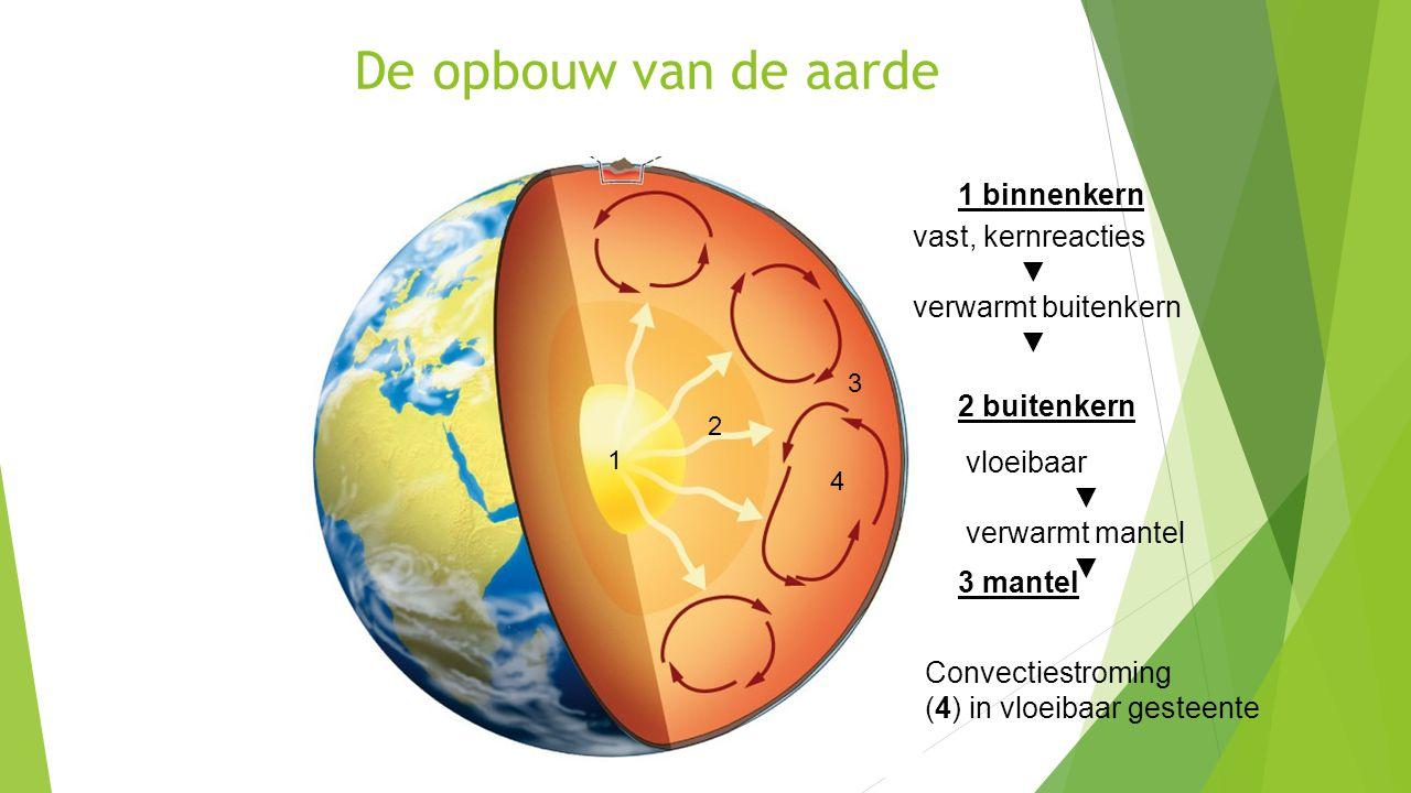 De opbouw van de aarde 1 binnenkern vast, kernreacties ▼