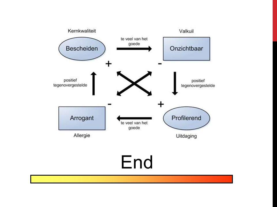 Vul heel het schema in voor 1 kernkwaliteit (11:15-11:25)