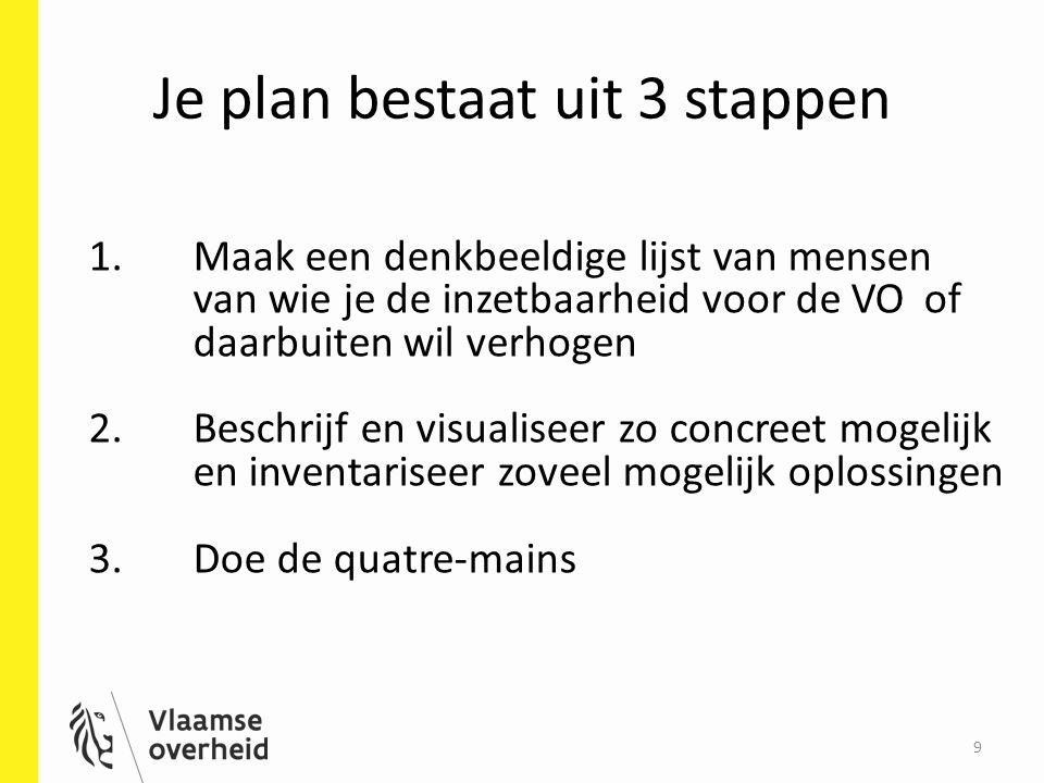 Je plan bestaat uit 3 stappen