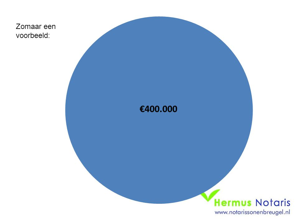 Zomaar een voorbeeld: €400.000