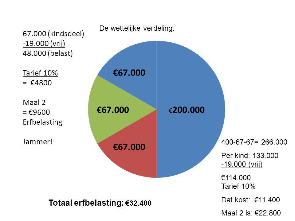 €67.000 €67.000 €67.000 67.000 (kindsdeel) -19.000 (vrij)